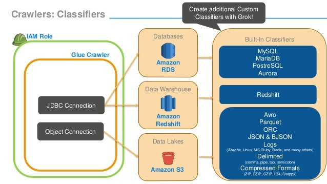 Tackle Your Dark Data Challenge with AWS Glue - AWS Online Tech Talks