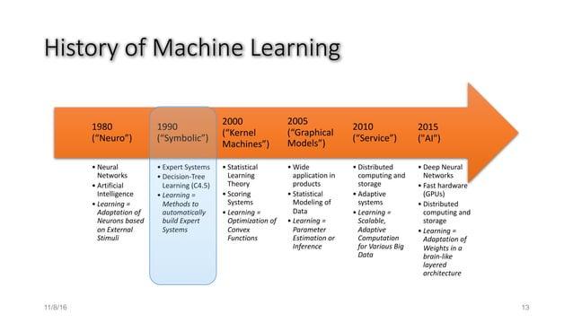 HistoryofMachineLearning • DeepNeural Networks • Fasthardware (GPUs) • Distributed computingand storage • Learni...