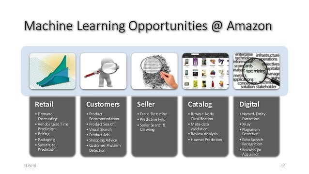 MachineLearningOpportunities@Amazon Retail • Demand Forecasting • VendorLeadTime Prediction • Pricing • Packaging ...