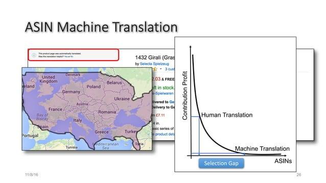 ASINMachineTranslation ASINs ContributionProfit Human Translation Machine Translation Selection Gap 11/8/16 26