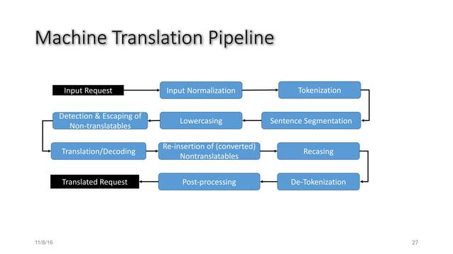 MachineTranslationPipeline 11/8/16 27 InputNormalization Tokenization SentenceSegmentationLowercasing Translation/Deco...