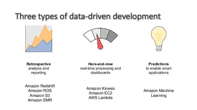 Threetypesofdata-drivendevelopment Retrospective analysis and reporting Here-and-now real-time processing and dashboar...