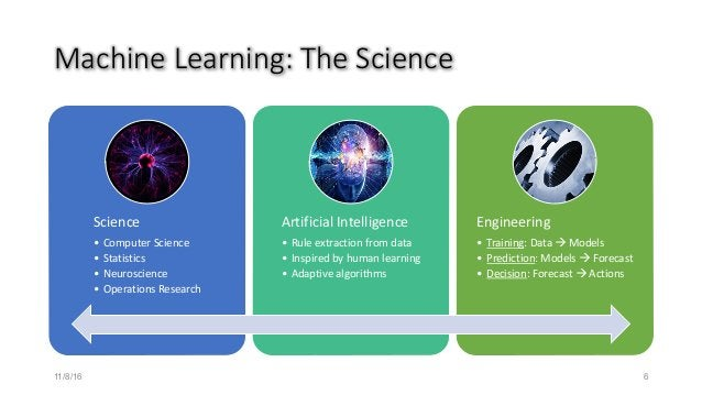 MachineLearning:TheScience Science • ComputerScience • Statistics • Neuroscience • OperationsResearch ArtificialInte...