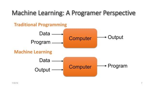 MachineLearning:AProgramerPerspective TraditionalProgramming MachineLearning Computer Data Program Output Computer D...