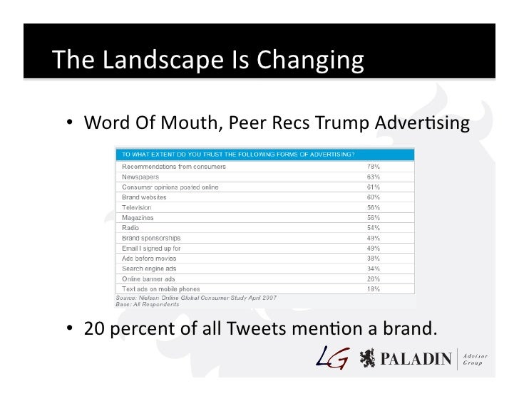 The  Landscape  Is  Changing     • Word  Of  Mouth,  Peer  Recs  Trump  AdverCsing        • 20  ...