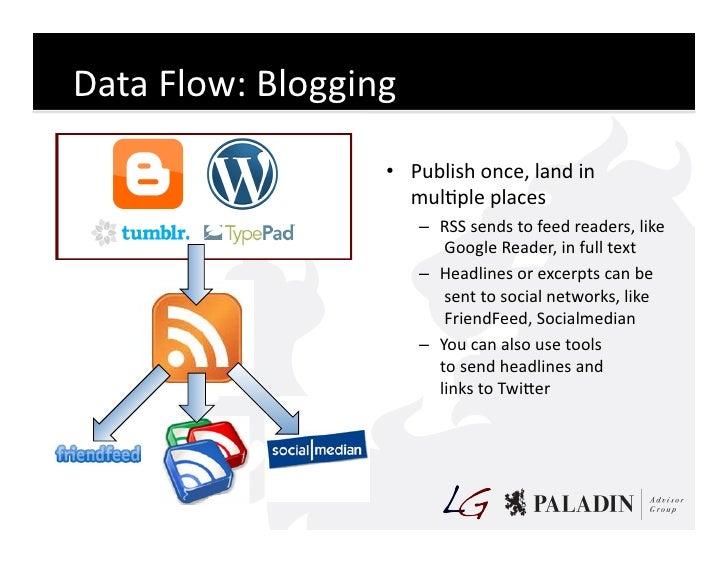 Data  Flow:  Blogging                               • Publish  once,  land  in                             ...