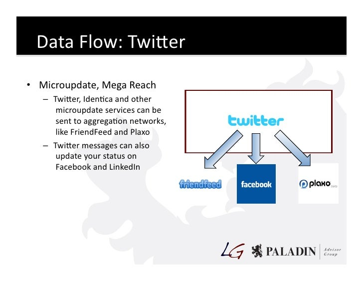 Data  Flow:  TwiKer   • Microupdate,  Mega  Reach       – TwiKer,  IdenCca  and  other          micr...