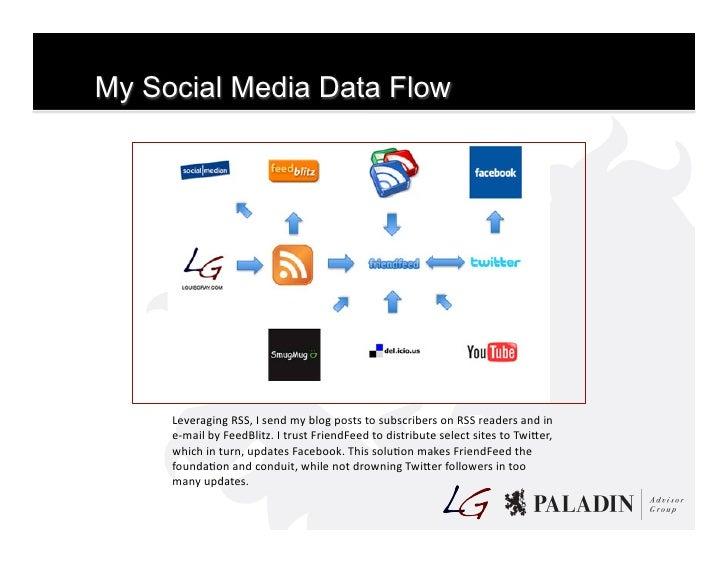 My Social Media Data Flow              Leveraging  RSS,  I  send  my  blog  posts  to  subscribers  ...