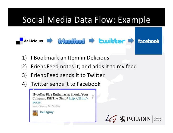 Social  Media  Data  Flow:  Example     1)   I  Bookmark  an  Item  in  Delicious   2)   FriendFee...