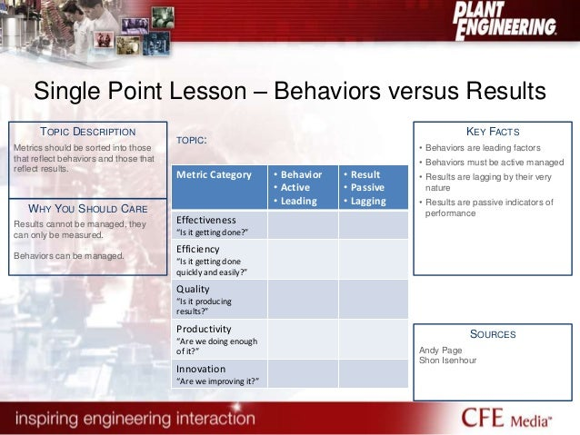 Single Point Lesson – Behaviors versus Results  KEY FACTS  • Behaviors are leading factors  • Behaviors must be active man...
