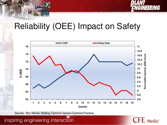 Reliability (OEE) Impact on Safety  Source: Ron Moore, Making Common Sense Common Practice.