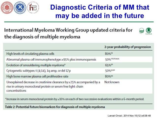 High Risk Smoldering Myeloma