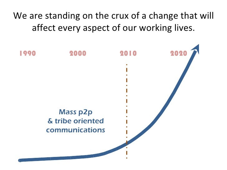 1990 2000 2010 2020 Mass p2p & tribe oriented communications We are standing on the crux of a change that will affect ever...