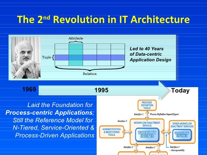 The 2 nd  Revolution in IT Architecture 1969 Today 1995 Led to 40 Years  of Data-centric  Application Design Laid the Foun...