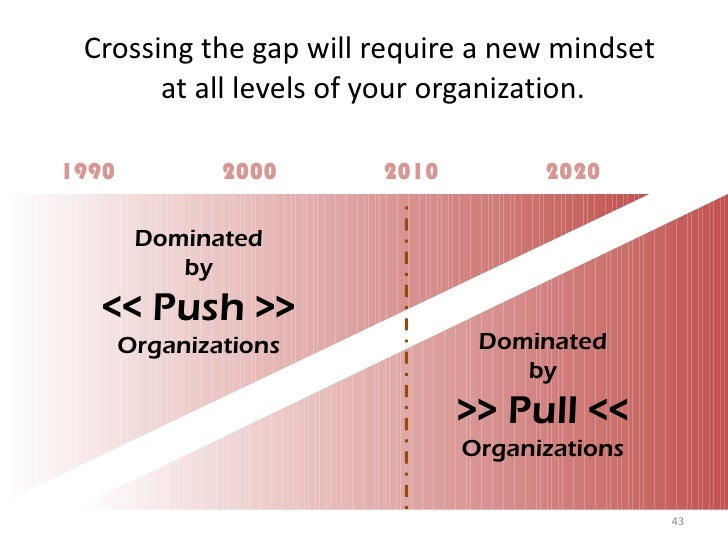 Crossing the gap will require a new mindset  at all levels of your organization. 1990 2000 2010 2020 Dominated by << Push ...