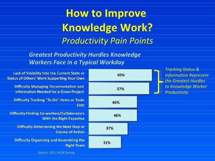How to Improve  Knowledge Work? Productivity Pain Points Source: 2011 ACM Survey Greatest Productivity Hurdles Knowledge W...