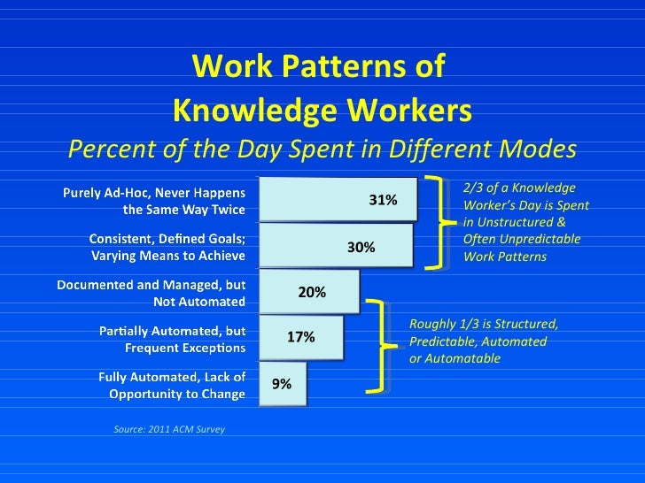 Work Patterns of  Knowledge Workers Percent of the Day Spent in Different Modes Source: 2011 ACM Survey 2/3 of a Knowledge...