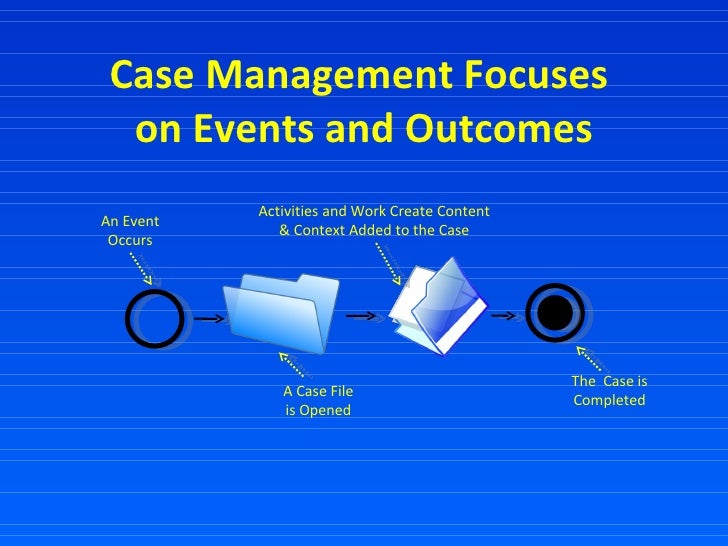 Case Management Focuses  on Events and Outcomes An Event Occurs The  Case is Completed A Case File is Opened Activities an...