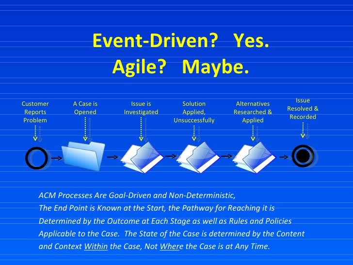 Event-Driven?  Yes. Agile?  Maybe. ACM Processes Are Goal-Driven and Non-Deterministic, The End Point is Known at the Star...