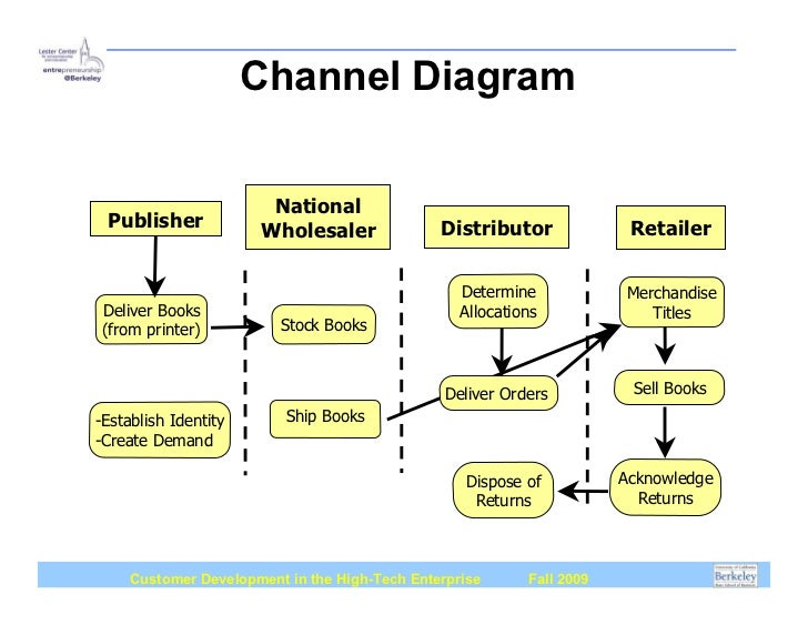 Channel diagram book publishing company ccuart Image collections