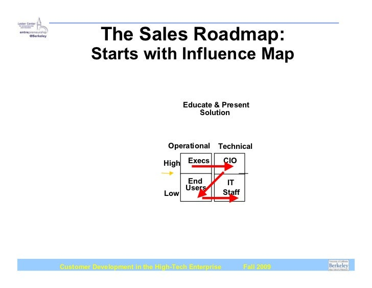 The Sales Roadmap: Starts with on sales calendar, customer buying map, strategy map, california state freeway map, sales car, portland oregon map, sales route map,