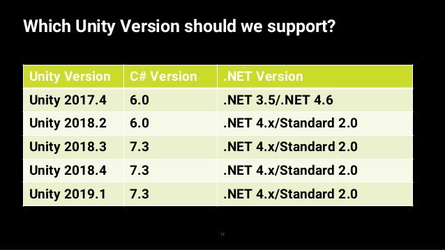 13 Which Unity Version should we support? Unity Version C# Version .NET Version Unity 2017.4 6.0 .NET 3.5/.NET 4.6 Unity 2...