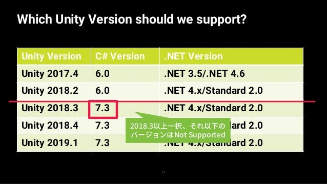 14 Which Unity Version should we support? Unity Version C# Version .NET Version Unity 2017.4 6.0 .NET 3.5/.NET 4.6 Unity 2...