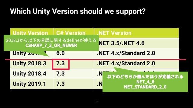 Struct is important for Performance! 15 — C# 7以降の急速なstruct強化はパフォーマンスのため — それは .NET Core でも、Unityでも — アプローチは異なれど、両者とも構造体をパフ...
