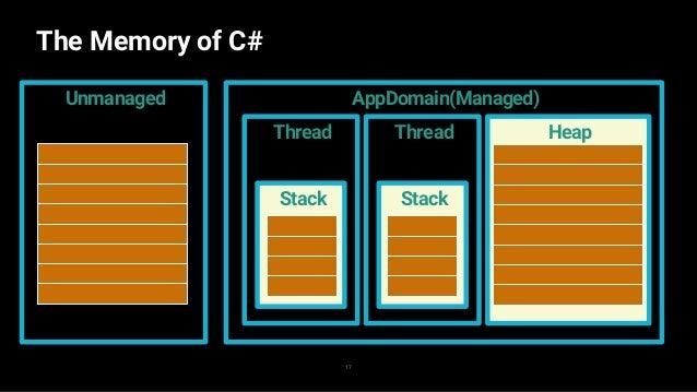 The Memory of C# 18 AppDomain(Managed) Thread Stack HeapThread Stack Unmanaged ローカル変数はスタック領域に格納される ヒープ領域に確保されたデータは GCの管理化に...