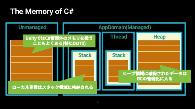 Let's see memory layout 19 — SharpLabでメモリの中身を見よう! — https://sharplab.io/ — C# to IL, C# to C#, C# to ASMなど豊富な機能がある — Run と...