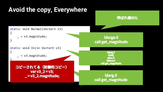 static void Normal(Vector3 v3) { _ = v3.magnitude; _ = v3.magnitude; } static void In(in Vector3 v3) { _ = v3.magnitude; _...