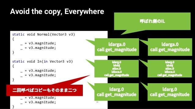 Best practice to use `in` 52 — in はコンパイルすると([In][IsReadOnly]ref T t) になる — 読み取り専用のため、フィールドへの代入はできない — v3.x = 10.0f; // com...