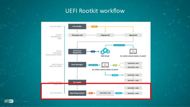 Remediation •You need to reflash your UEFI firmware •If it's not an option for you then…