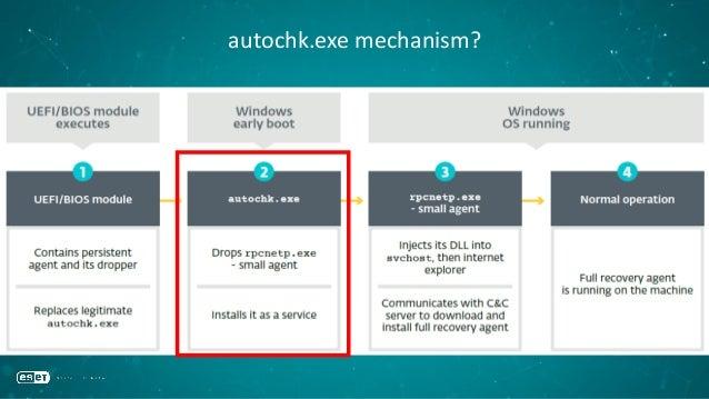 autochk.exe mechanism?