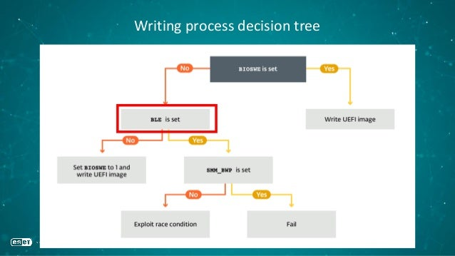 Writing process decision tree