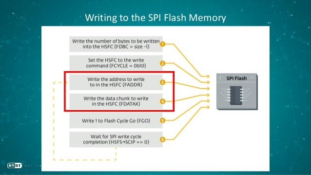 Writing to the SPI Flash Memory
