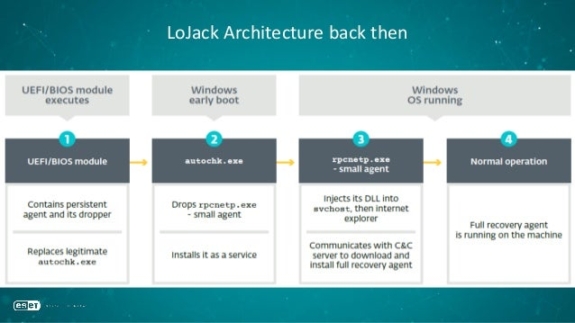 LoJack Architecture back then