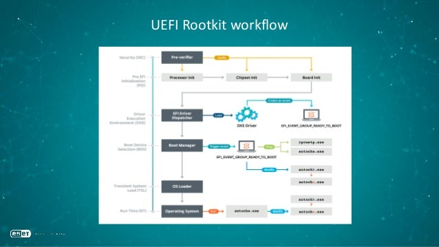 UEFI Rootkit: SecDxe •Notify function • Installs NTFS driver • Drops autoche.exe and rpcnetp.exe • Patch a value in the Wi...