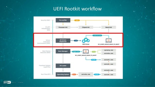 UEFI Rootkit: NTFS driver •NTFS driver needed to get file-based access to Windows' partition •UEFI firmware don't need an ...