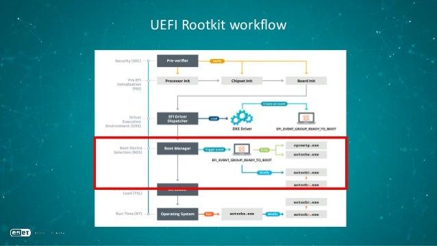 UEFI Rootkit: Dropping files