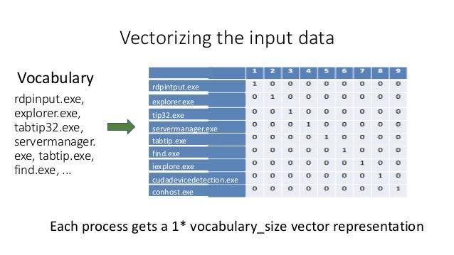 BlueHat v18 || Malicious user profiling using a deep neural net