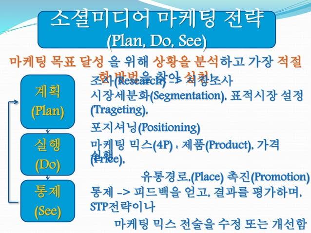 마케팅 목표 달성 을 위해 상황을 분석하고 가장 적절 한 방법을 찾아 실천! 계획 (Plan) 소셜미디어 마케팅 전략 (Plan, Do, See) 실행 (Do) 통제 (See) 조사(Research) -> 시장조사 시장...