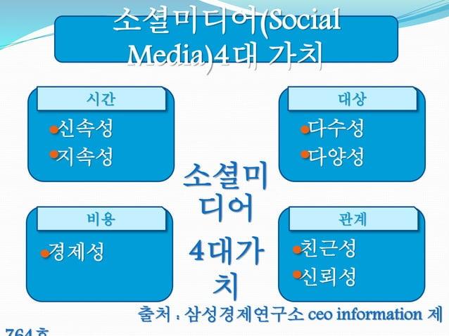 소셜미디어(Social Media)4대 가치 경제성 비용 친근성 신뢰성 관계 다수성 다양성 대상 신속성 지속성 시간 출처 : 삼성경제연구소 ceo information 제 소셜미 디어 4대가 치