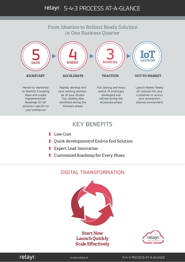 www.relayr.io 5-4-3 PROCESS AT-A-GLANCE 5-4-3 PROCESS AT-A-GLANCE IoTLAUNCH!5DAYS 4WEEKS 3MONTHS KICKSTART ACCELERATE TRAC...