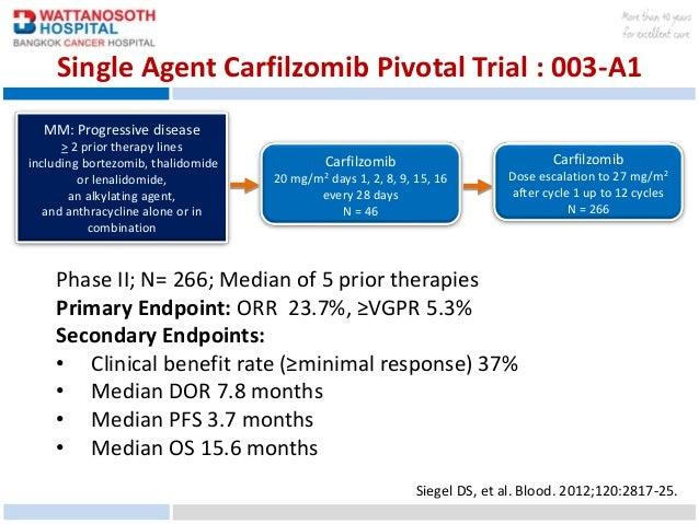 Carfilzomib, pomalidomide, and dexamethasone for relapsed ...