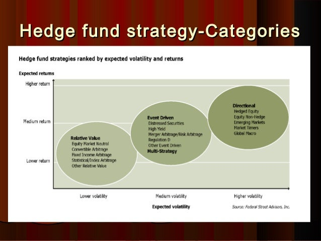 hedge fund strategy Depending on the amount of assets in the hedge funds advised by a manager, some hedge fund managers may not be required to  you receive from a hedge fund.
