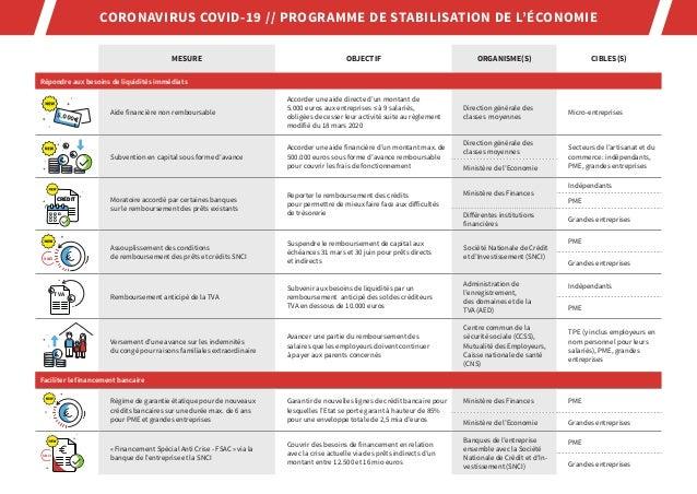 CORONAVIRUS COVID-19 // PROGRAMME DE STABILISATION DE L'ÉCONOMIE  MESURE OBJECTIF ORGANISME(S) CIBLES(S) Répondre aux beso...