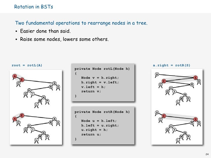 C++ Program to Perform Left Rotation on a Binary Search Tree