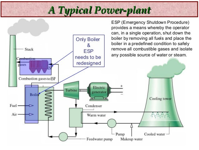 biomass energy plant diagram - photo #16