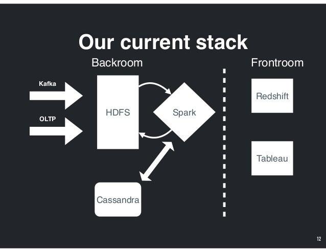 Our current stack 12 Kafka OLTP HDFS Cassandra Spark FrontroomBackroom Redshift Tableau